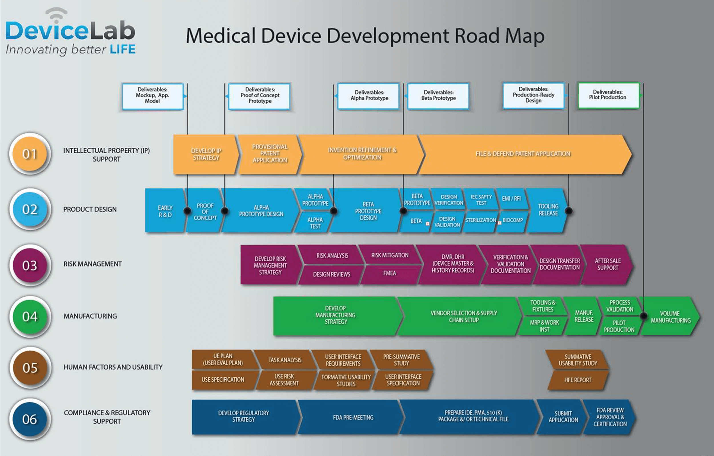 Medical Device Development Process at DeviceLab Chart