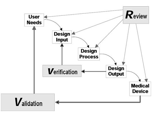 Design Controls Chart