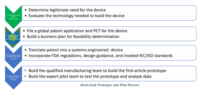 Devicelab Prototype And Pilot Process