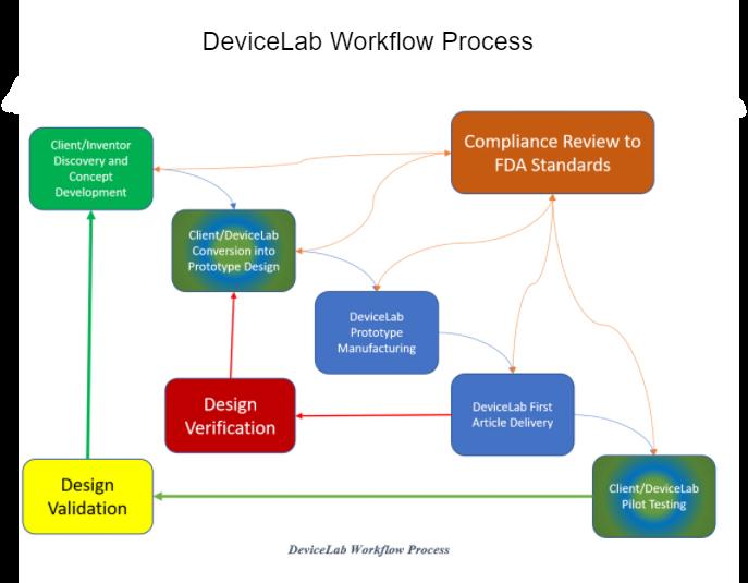 Devicelab Workflow Process